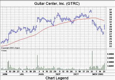 Guitar Center Stock : teach0404 ~ Hamham.info Haus und Dekorationen